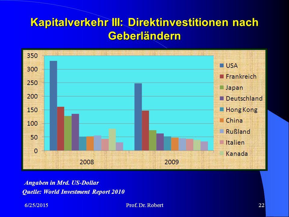 Kapitalverkehr III: Direktinvestitionen nach Geberländern 6/25/2015Prof.