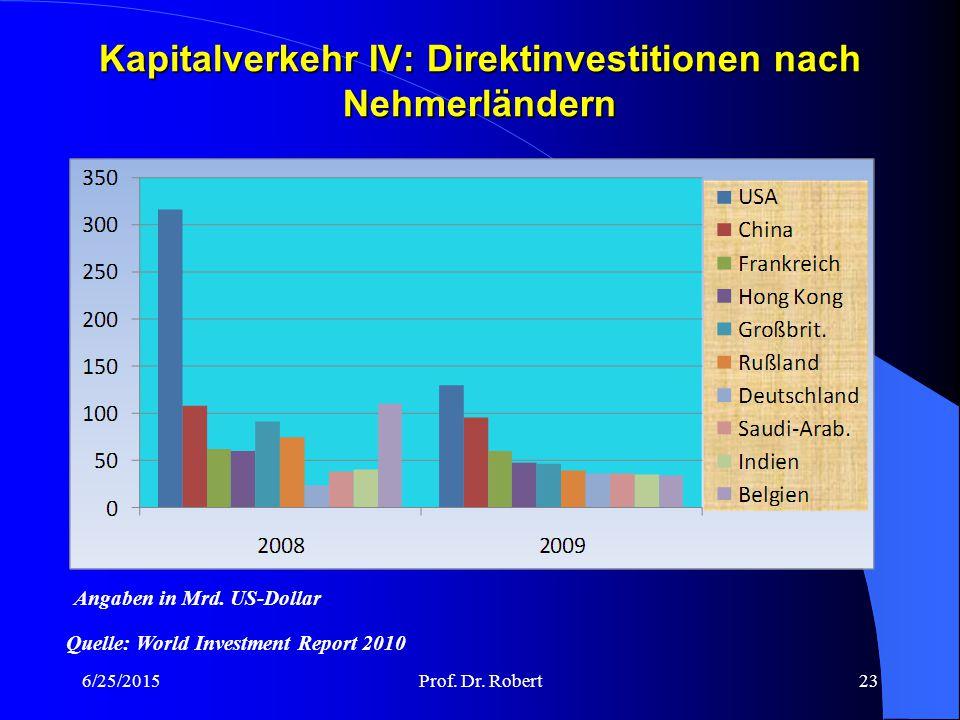 Kapitalverkehr IV: Direktinvestitionen nach Nehmerländern 6/25/2015Prof.