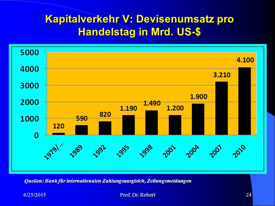 Kapitalverkehr V: Devisenumsatz pro Handelstag in Mrd.