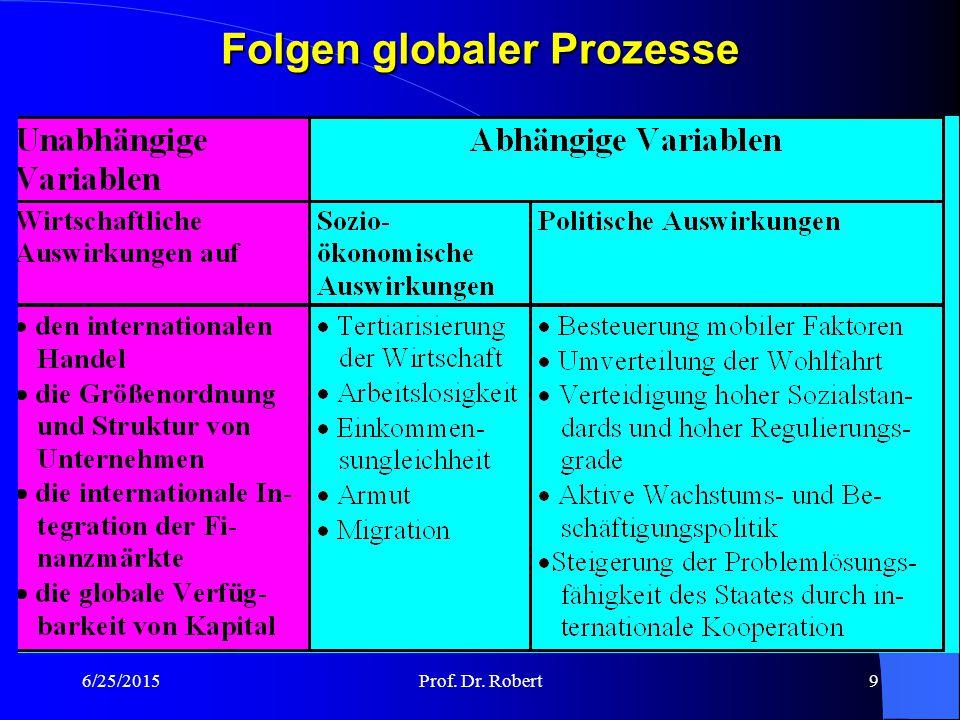 6/25/2015Prof. Dr. Robert9 Folgen globaler Prozesse