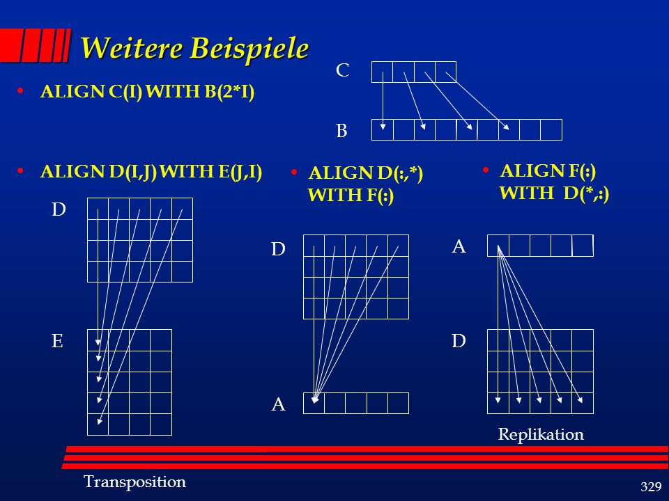 329 Weitere Beispiele ALIGN C(I) WITH B(2*I) ALIGN D(I,J) WITH E(J,I) C B ALIGN D(:,*) WITH F(:) ALIGN F(:) WITH D(*,:) D D DE A A Replikation Transpo