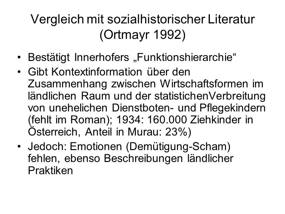"""Vergleich mit sozialhistorischer Literatur (Ortmayr 1992) Bestätigt Innerhofers """"Funktionshierarchie"""" Gibt Kontextinformation über den Zusammenhang zw"""