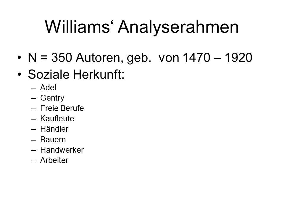 Williams' Analyserahmen N = 350 Autoren, geb. von 1470 – 1920 Soziale Herkunft: –Adel –Gentry –Freie Berufe –Kaufleute –Händler –Bauern –Handwerker –A