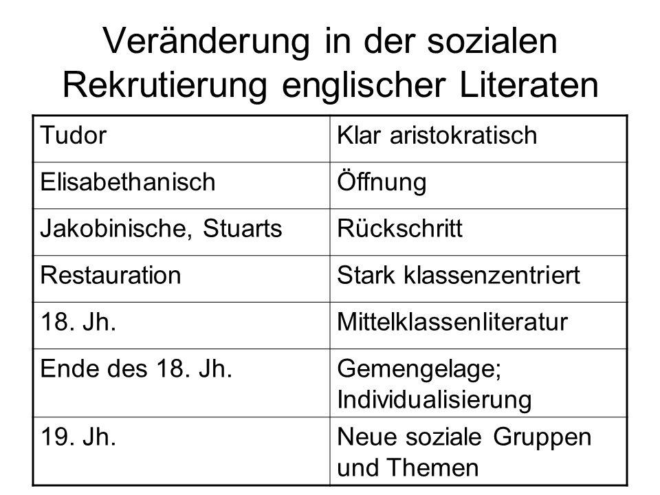 Veränderung in der sozialen Rekrutierung englischer Literaten TudorKlar aristokratisch ElisabethanischÖffnung Jakobinische, StuartsRückschritt Restaur