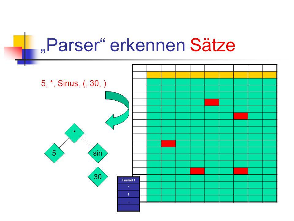 Eine Grammatik für Formeln formel : Zahl | formel Plus formel | formel Mal formel | Sinus Klammerauf formel Klammerzu | Cosinus Klammerauf formel Klammerzu | Variable | Klammerauf formel Klammerzu
