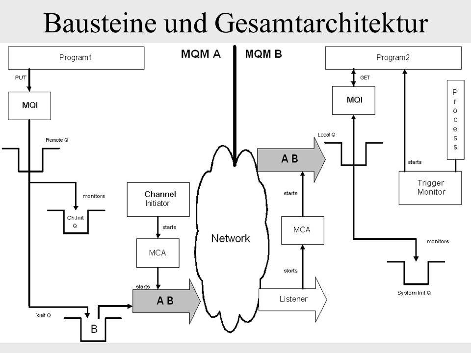 Bausteine und Gesamtarchitektur