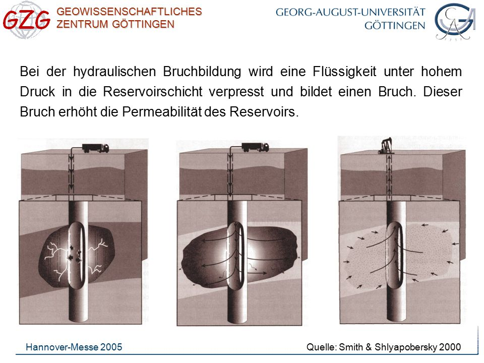 GEOWISSENSCHAFTLICHES ZENTRUM GÖTTINGEN Hannover-Messe 2005 Bei der hydraulischen Bruchbildung wird eine Flüssigkeit unter hohem Druck in die Reservoi