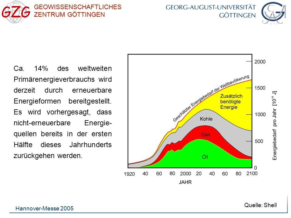 GEOWISSENSCHAFTLICHES ZENTRUM GÖTTINGEN Hannover-Messe 2005 Quelle: Shell Ca. 14% des weltweiten Primärenergieverbrauchs wird derzeit durch erneuerbar