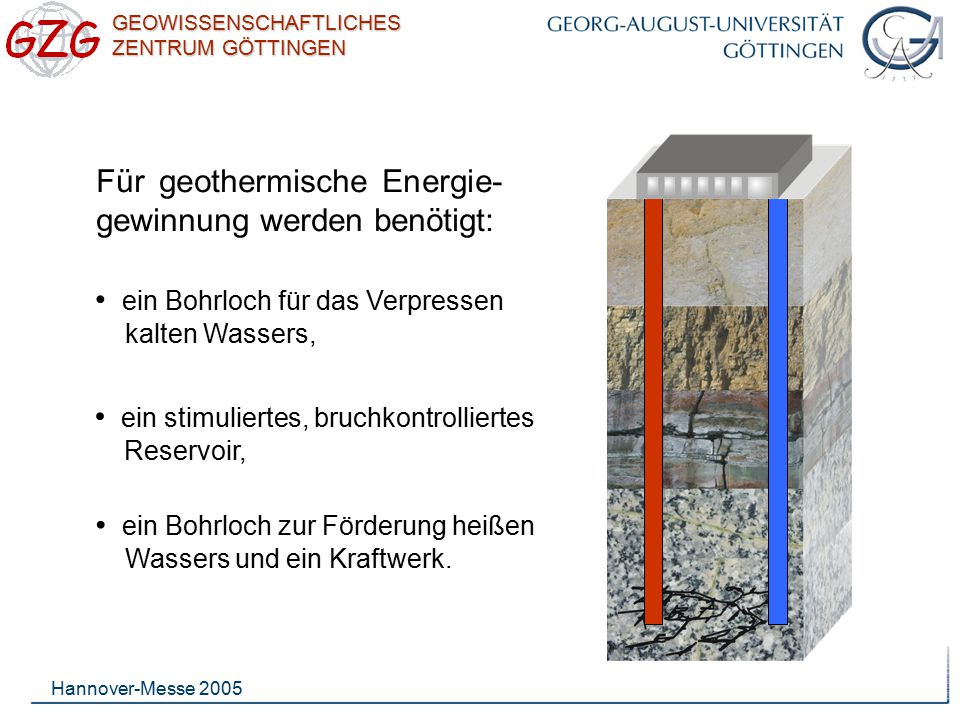 GEOWISSENSCHAFTLICHES ZENTRUM GÖTTINGEN Hannover-Messe 2005 Für geothermische Energie- gewinnung werden benötigt: ein Bohrloch für das Verpressen kalt