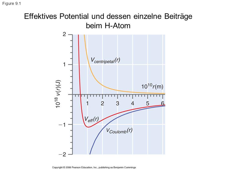 Figure 9.1 Effektives Potential und dessen einzelne Beiträge beim H-Atom