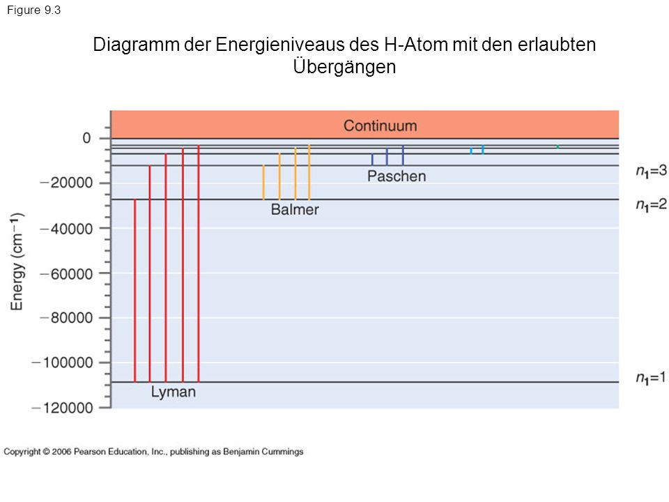 Figure 9.3 Diagramm der Energieniveaus des H-Atom mit den erlaubten Übergängen