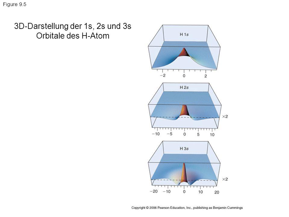 Figure 9.5 3D-Darstellung der 1s, 2s und 3s Orbitale des H-Atom