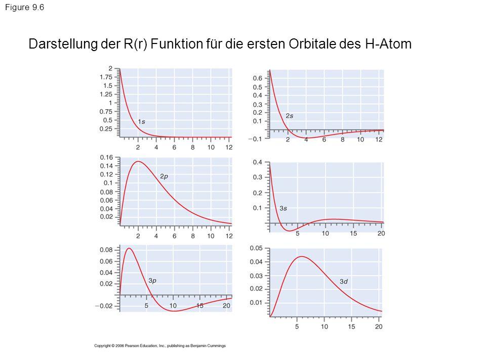 Figure 9.6 Darstellung der R(r) Funktion für die ersten Orbitale des H-Atom