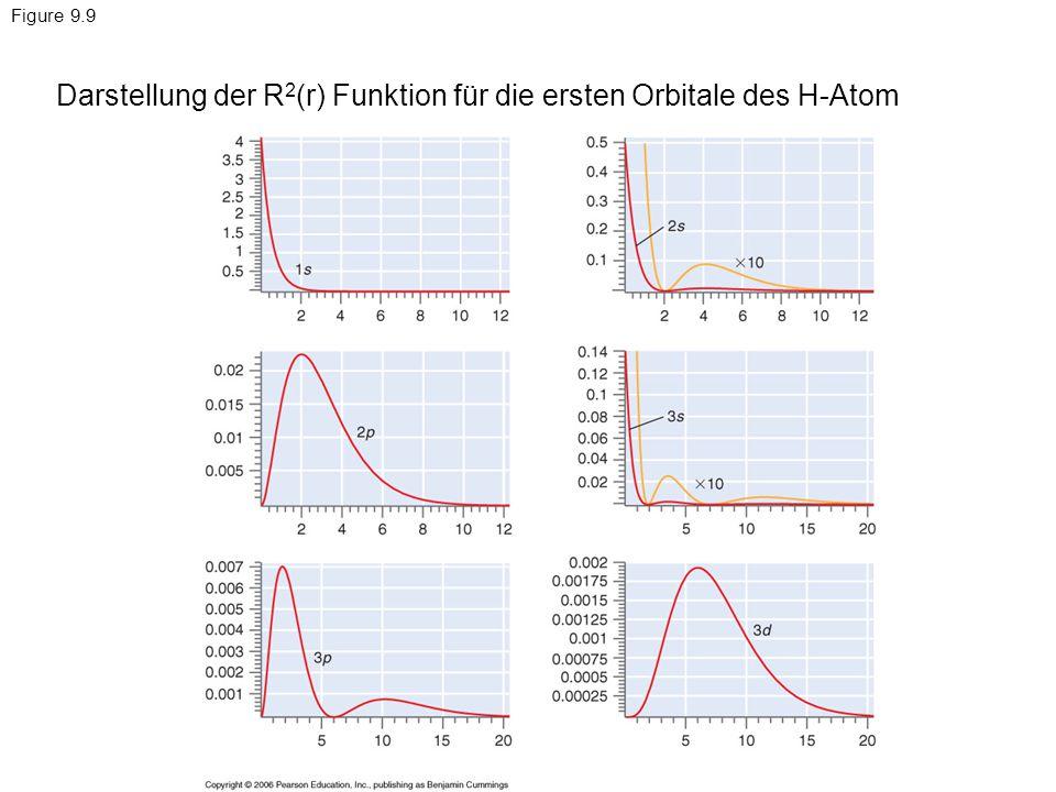 Figure 9.10 Darstellung der r 2 R 2 (r) Funktion für die ersten Orbitale des H-Atom