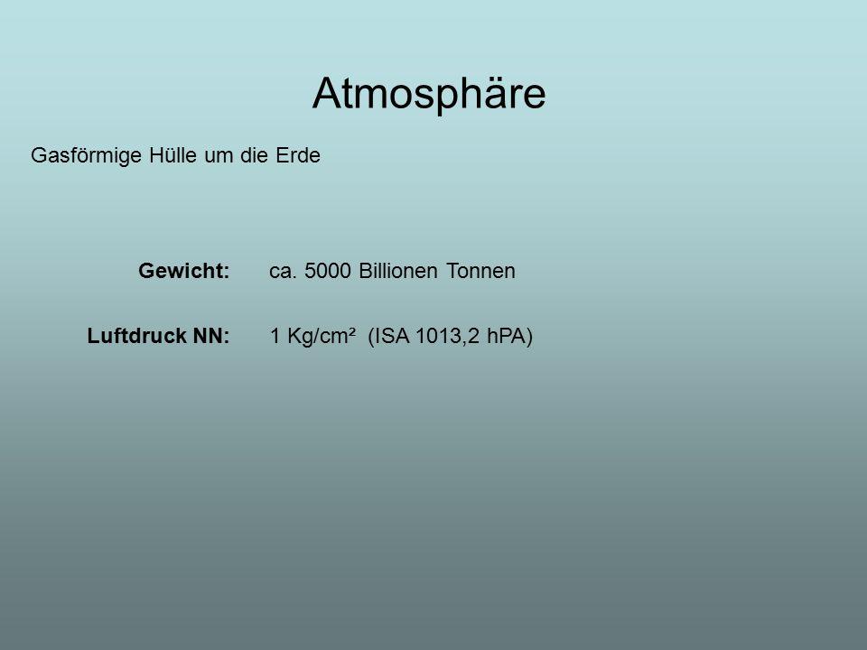 Atmosphäre ca. 5000 Billionen Tonnen 1 Kg/cm² (ISA 1013,2 hPA) Gewicht: Luftdruck NN: Gasförmige Hülle um die Erde