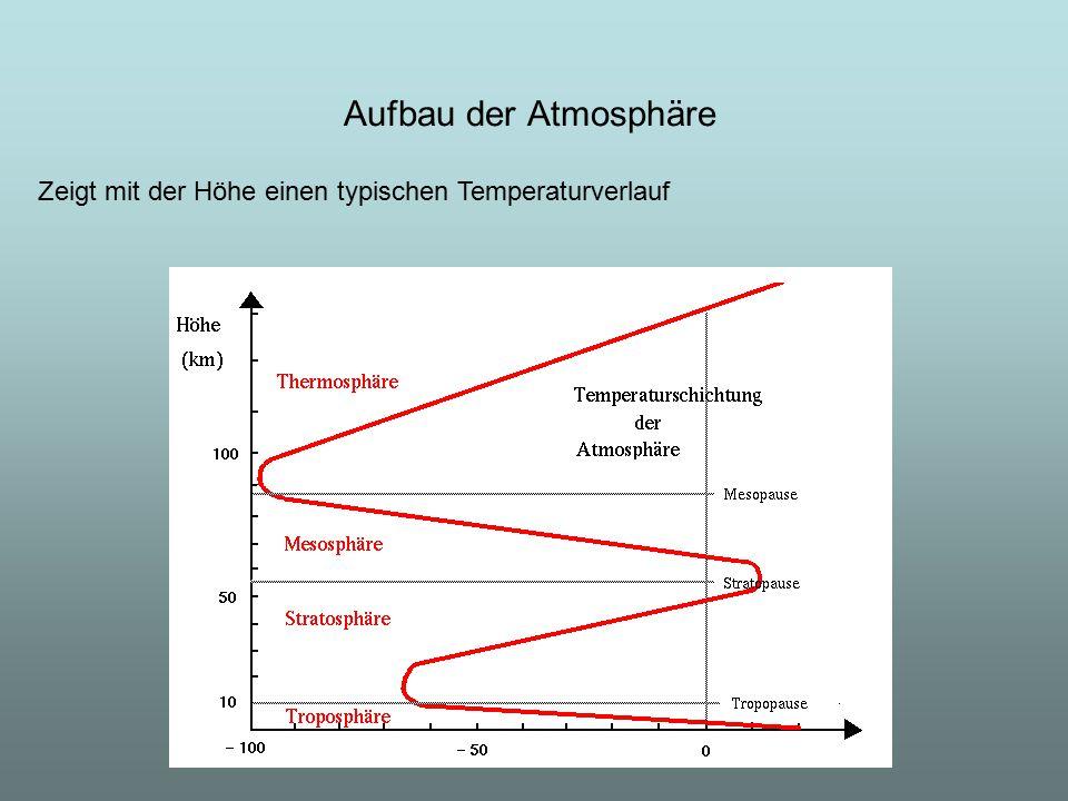 Aufbau der Atmosphäre Zeigt mit der Höhe einen typischen Temperaturverlauf