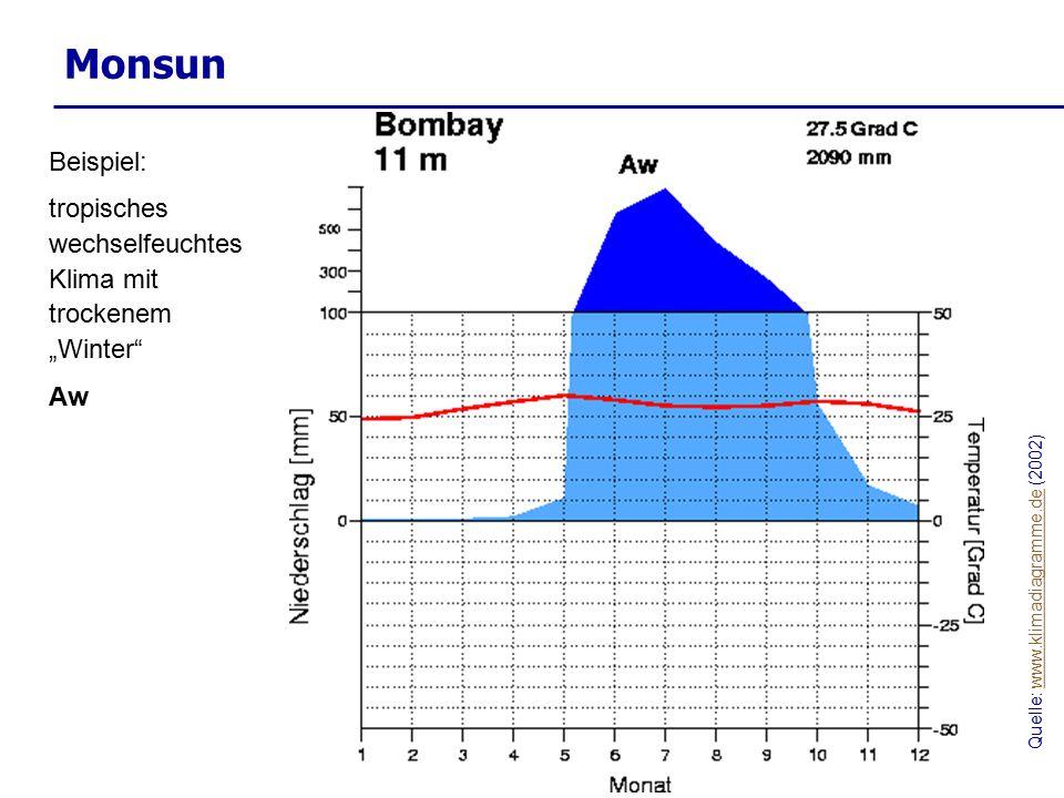 """Monsun Quelle: www.klimadiagramme.de (2002)www.klimadiagramme.de Beispiel: tropisches wechselfeuchtes Klima mit trockenem """"Winter"""" Aw"""