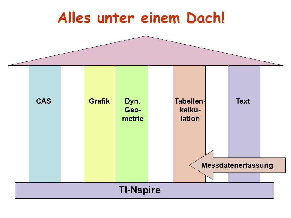 CAS Grafik Dyn.Geo- metrie Tabellen- kalku- lation Text TI-Nspire Die Anwendungen sind verbunden.