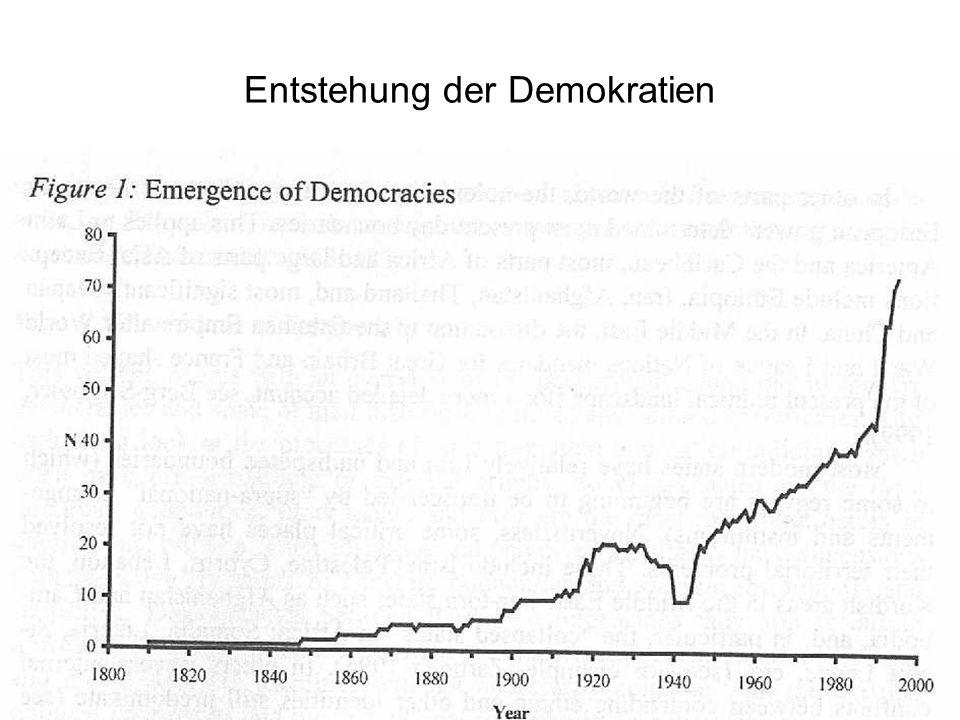 Entstehung der Demokratien