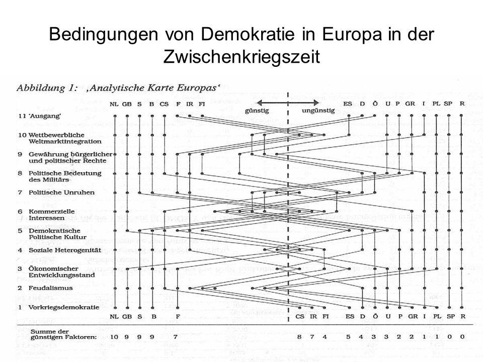Bedingungen von Demokratie in Europa in der Zwischenkriegszeit