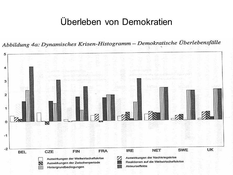 Überleben von Demokratien