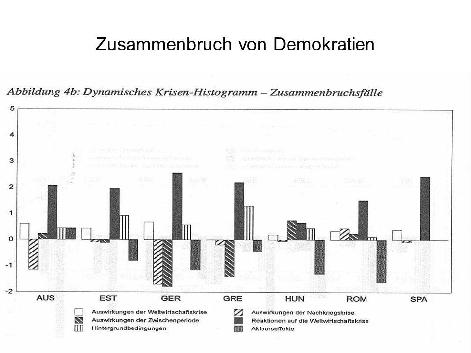 Zusammenbruch von Demokratien