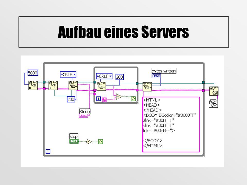 Funktion eines Servers
