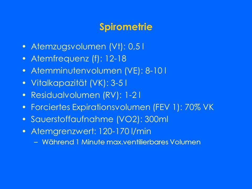 Spirometrie Atemzugsvolumen (Vt): 0,5 l Atemfrequenz (f): 12-18 Atemminutenvolumen (VE): 8-10 l Vitalkapazität (VK): 3-5 l Residualvolumen (RV): 1-2 l Forciertes Expirationsvolumen (FEV 1): 70% VK Sauerstoffaufnahme (VO2): 300ml Atemgrenzwert: 120-170 l/min –Während 1 Minute max.ventilierbares Volumen