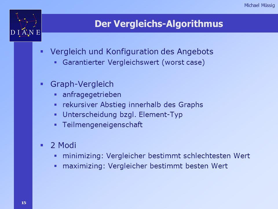 15 Michael Müssig Der Vergleichs-Algorithmus  Vergleich und Konfiguration des Angebots  Garantierter Vergleichswert (worst case)  Graph-Vergleich  anfragegetrieben  rekursiver Abstieg innerhalb des Graphs  Unterscheidung bzgl.