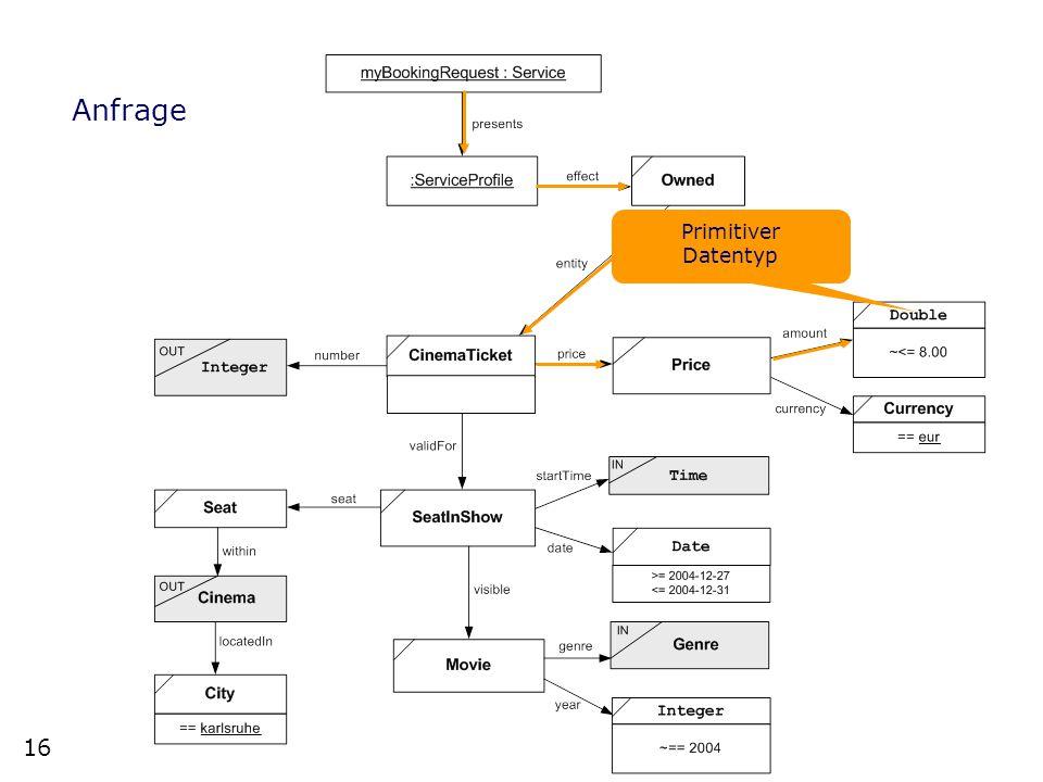 16 Michael Müssig Beispiel - Request Anfrage Primitiver Datentyp 16