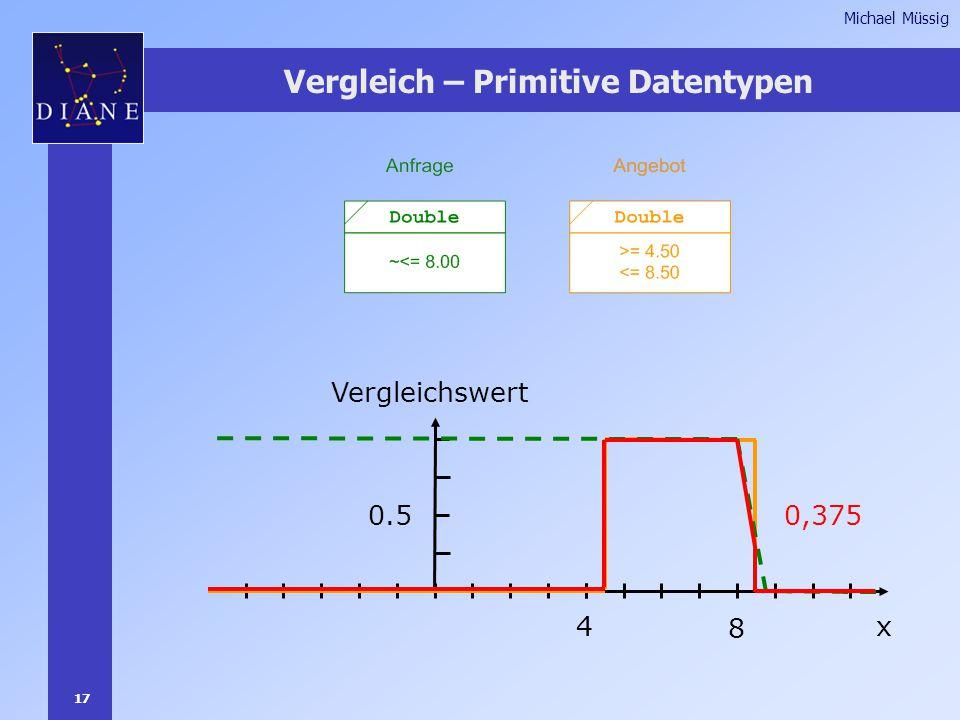 17 Michael Müssig Vergleich – Primitive Datentypen x4 0.5 Vergleichswert 8 0,375