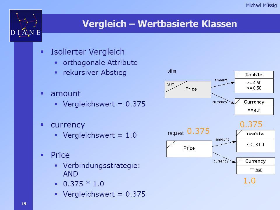 19 Michael Müssig Vergleich – Wertbasierte Klassen  Isolierter Vergleich  orthogonale Attribute  rekursiver Abstieg  amount  Vergleichswert = 0.375  currency  Vergleichswert = 1.0  Price  Verbindungsstrategie: AND  0.375 * 1.0  Vergleichswert = 0.375 0.375 1.0 0.375