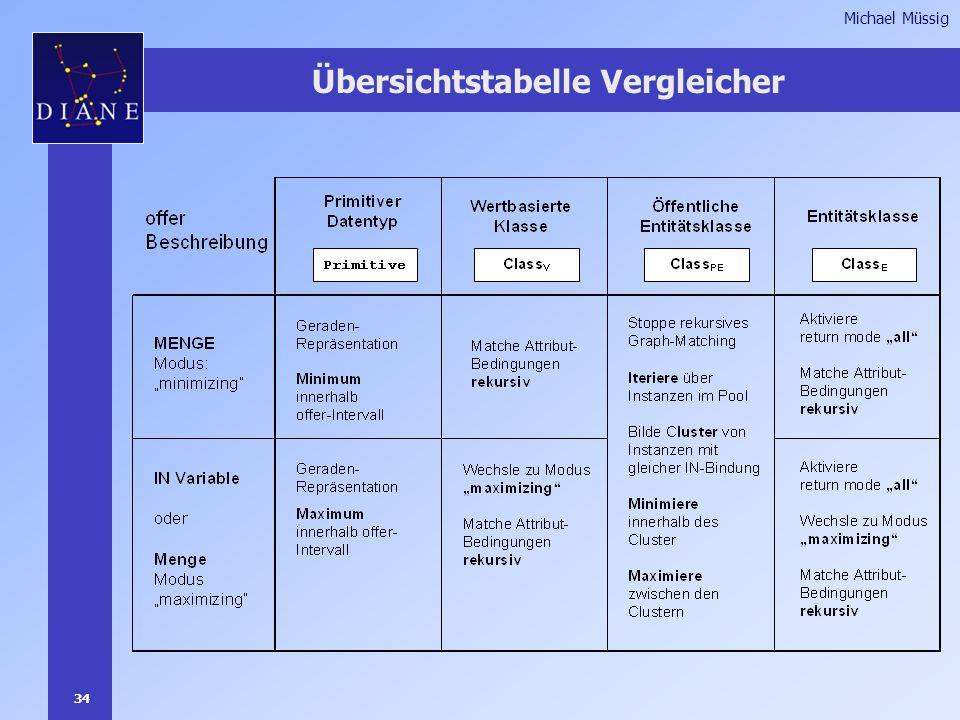 34 Michael Müssig Übersichtstabelle Vergleicher