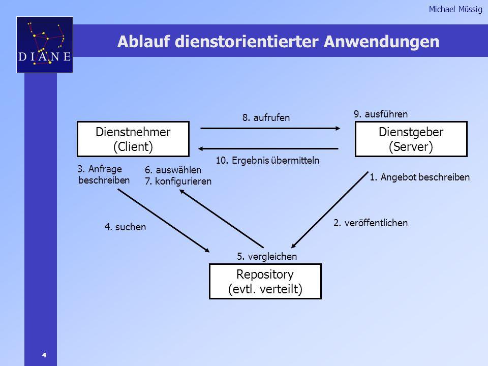 4 Michael Müssig Ablauf dienstorientierter Anwendungen Repository (evtl.
