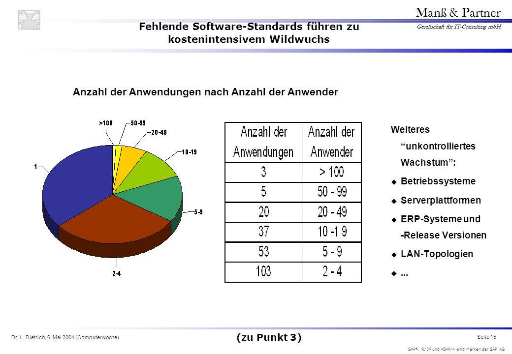 Dr. L. Dietrich, 6. Mai 2004 (Computerwoche) Seite 15 Manß & Partner Gesellschaft für IT-Consulting mbH SAP ®, R/3 ® und ABAP/4 sind Marken der SAP AG