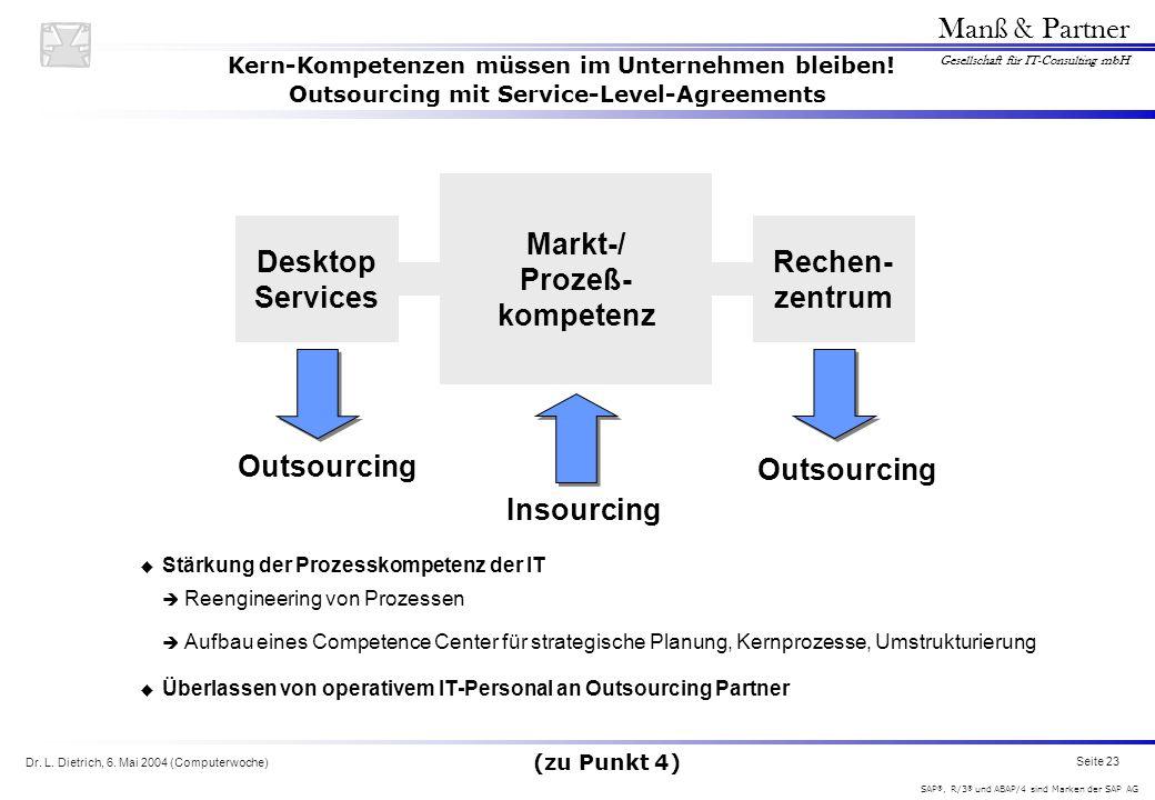 Dr. L. Dietrich, 6. Mai 2004 (Computerwoche) Seite 23 Manß & Partner Gesellschaft für IT-Consulting mbH SAP ®, R/3 ® und ABAP/4 sind Marken der SAP AG