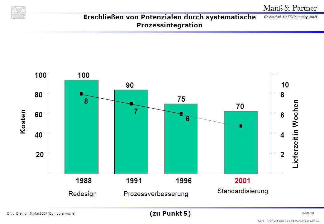Dr. L. Dietrich, 6. Mai 2004 (Computerwoche) Seite 28 Manß & Partner Gesellschaft für IT-Consulting mbH SAP ®, R/3 ® und ABAP/4 sind Marken der SAP AG