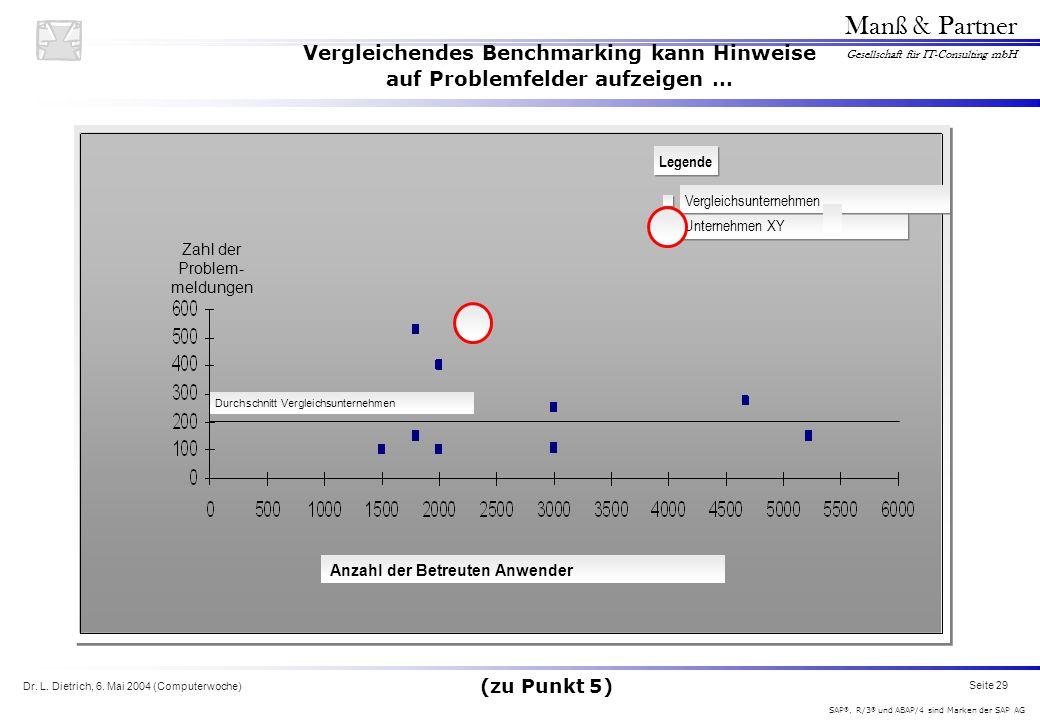 Dr. L. Dietrich, 6. Mai 2004 (Computerwoche) Seite 29 Manß & Partner Gesellschaft für IT-Consulting mbH SAP ®, R/3 ® und ABAP/4 sind Marken der SAP AG