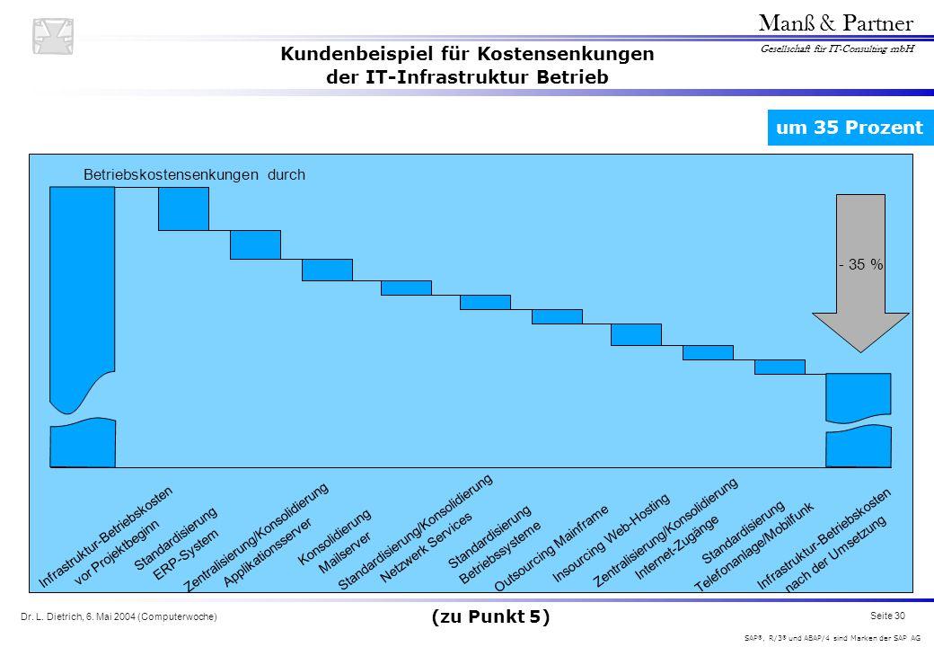 Dr. L. Dietrich, 6. Mai 2004 (Computerwoche) Seite 30 Manß & Partner Gesellschaft für IT-Consulting mbH SAP ®, R/3 ® und ABAP/4 sind Marken der SAP AG
