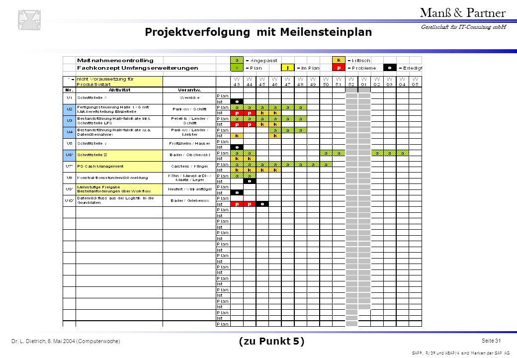 Dr. L. Dietrich, 6. Mai 2004 (Computerwoche) Seite 31 Manß & Partner Gesellschaft für IT-Consulting mbH SAP ®, R/3 ® und ABAP/4 sind Marken der SAP AG
