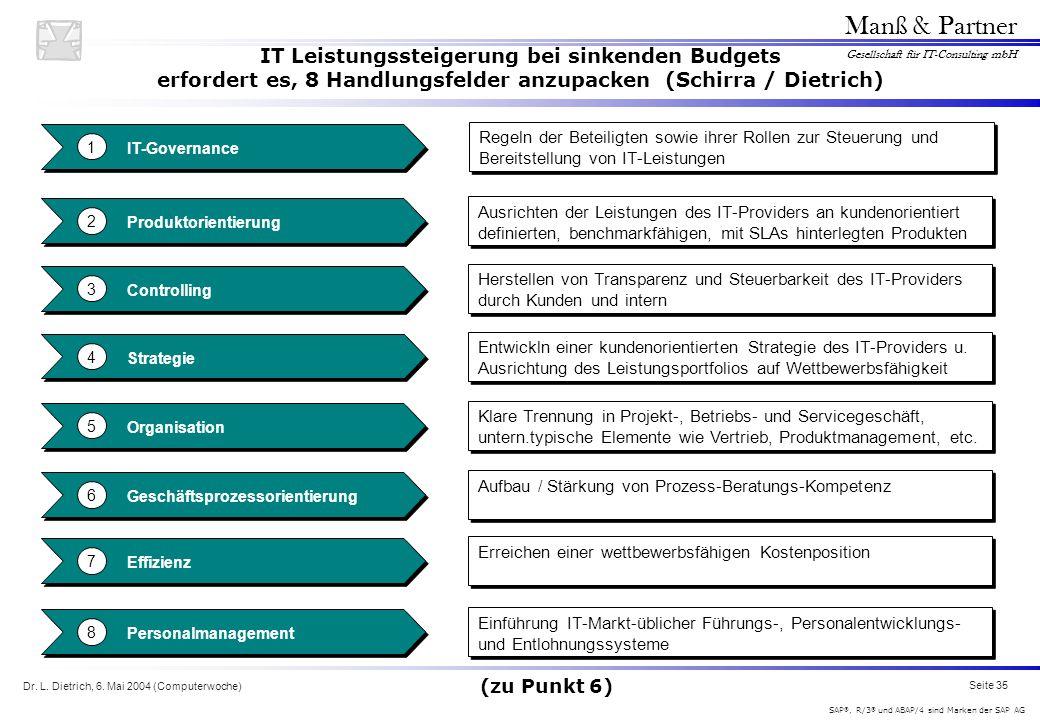 Dr. L. Dietrich, 6. Mai 2004 (Computerwoche) Seite 35 Manß & Partner Gesellschaft für IT-Consulting mbH SAP ®, R/3 ® und ABAP/4 sind Marken der SAP AG