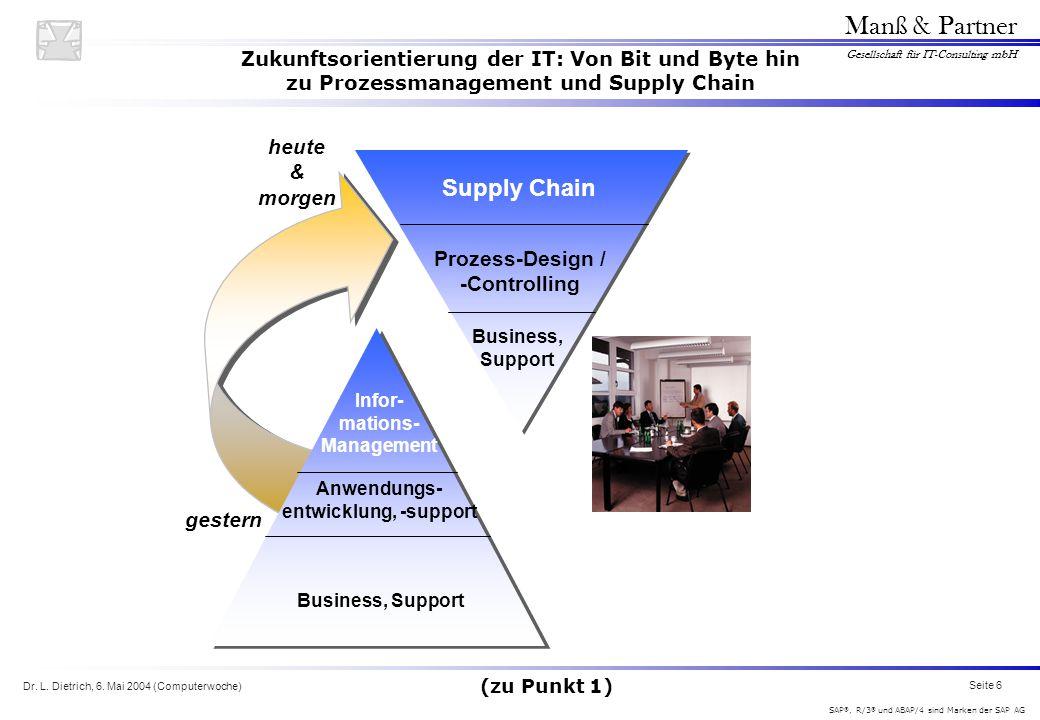 Dr. L. Dietrich, 6. Mai 2004 (Computerwoche) Seite 6 Manß & Partner Gesellschaft für IT-Consulting mbH SAP ®, R/3 ® und ABAP/4 sind Marken der SAP AG