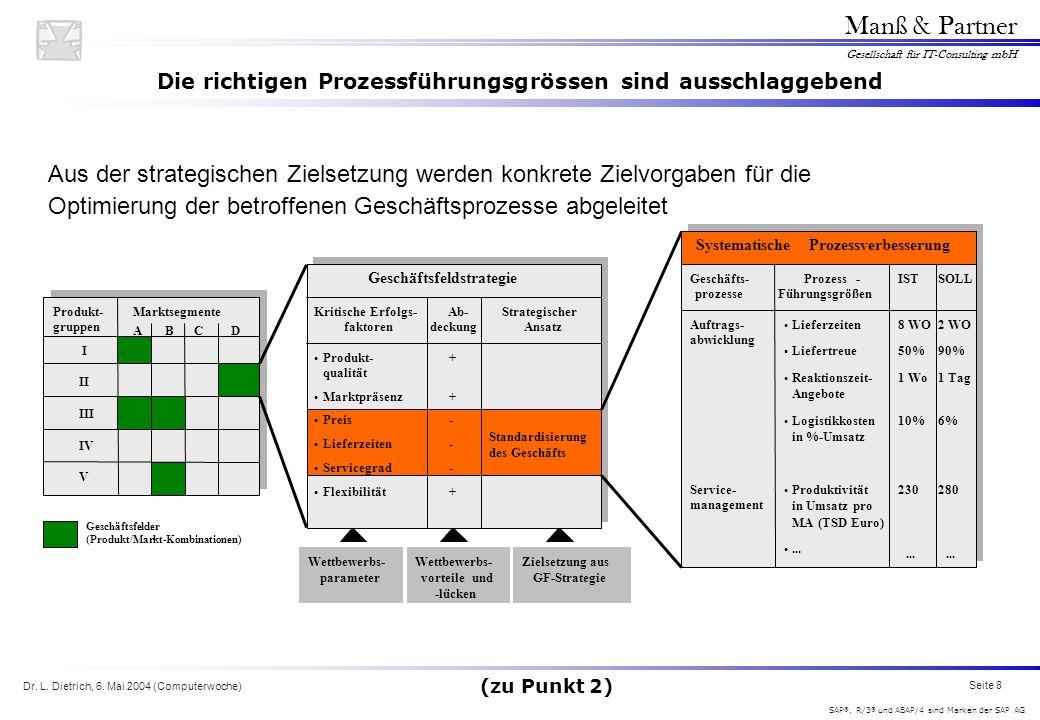 Dr. L. Dietrich, 6. Mai 2004 (Computerwoche) Seite 8 Manß & Partner Gesellschaft für IT-Consulting mbH SAP ®, R/3 ® und ABAP/4 sind Marken der SAP AG