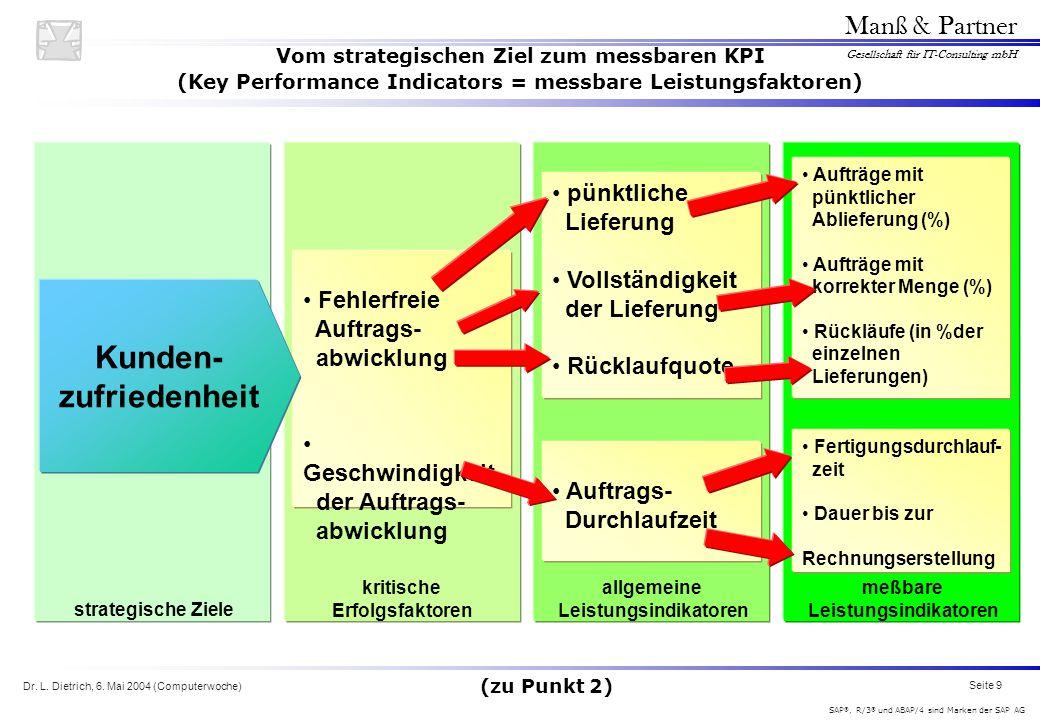 Dr. L. Dietrich, 6. Mai 2004 (Computerwoche) Seite 9 Manß & Partner Gesellschaft für IT-Consulting mbH SAP ®, R/3 ® und ABAP/4 sind Marken der SAP AG
