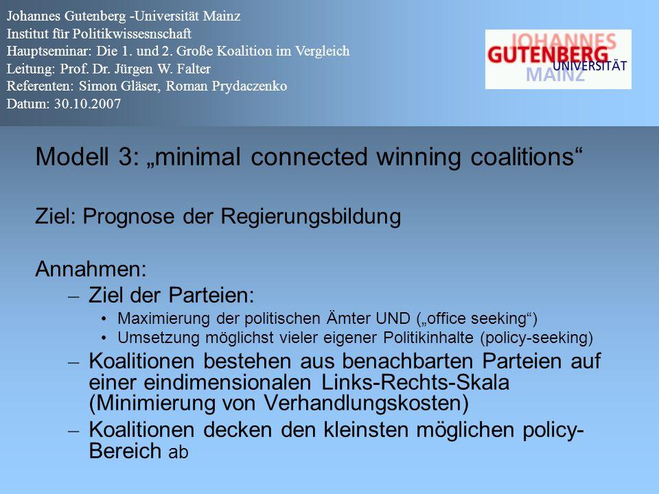 """Modell 3: """"minimal connected winning coalitions"""" Ziel: Prognose der Regierungsbildung Annahmen: – Ziel der Parteien: Maximierung der politischen Ämter"""