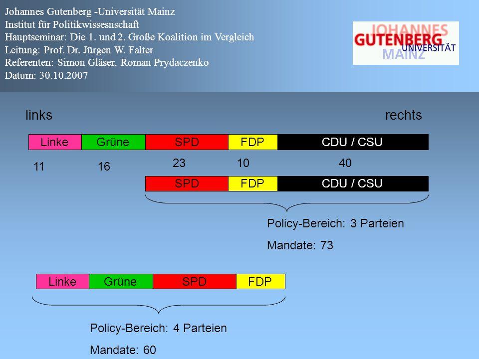 links rechts LinkeGrüne FDPSPDCDU / CSU SPDFDPCDU / CSU Policy-Bereich: 3 Parteien Mandate: 73 LinkeGrüne SPDFDP Policy-Bereich: 4 Parteien Mandate: 6