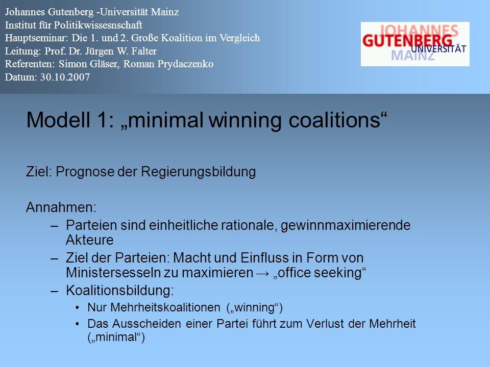 """Modell 1: """"minimal winning coalitions"""" Ziel: Prognose der Regierungsbildung Annahmen: –Parteien sind einheitliche rationale, gewinnmaximierende Akteur"""
