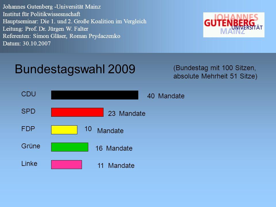 Bundestagswahl 2009 CDU SPD FDP Grüne Linke 40 23 10 16 11 (Bundestag mit 100 Sitzen, absolute Mehrheit 51 Sitze) Mandate Johannes Gutenberg -Universi