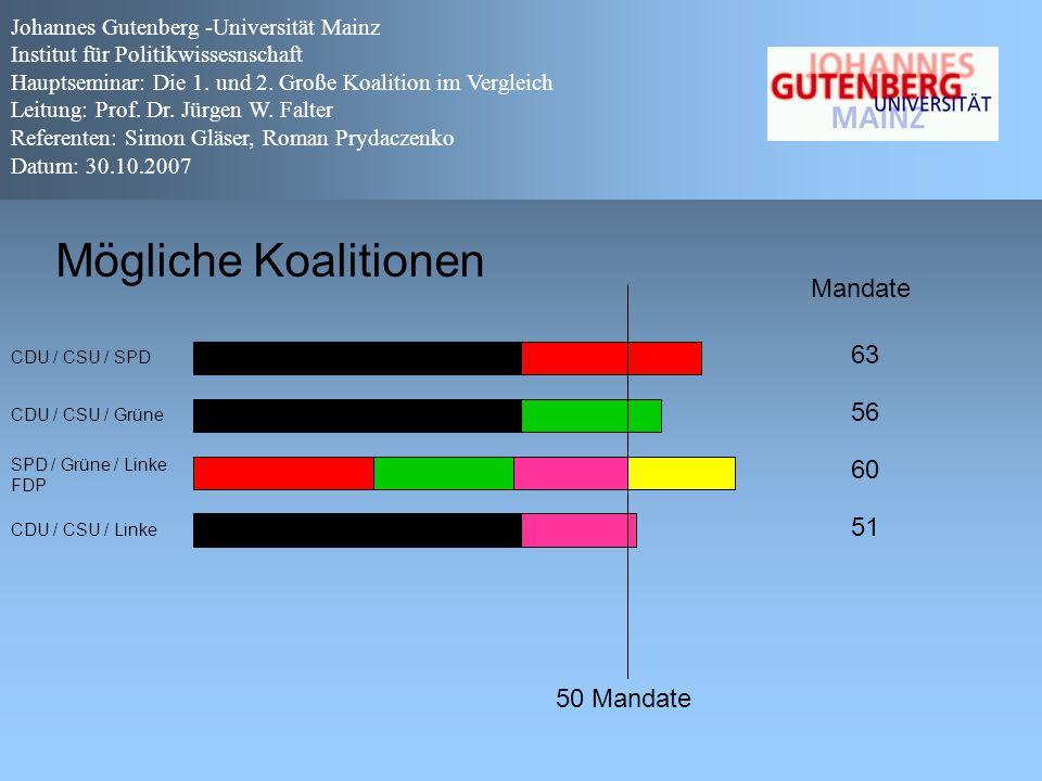 """Kritik an """"minimal winning coalitions Sagt eine Vielzahl von Koalitionen voraus → Mangelnde Präzision Johannes Gutenberg -Universität Mainz Institut für Politikwissesnschaft Hauptseminar: Die 1."""