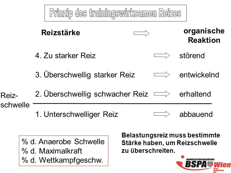 Reiz- schwelle % d.Anaerobe Schwelle % d. Maximalkraft % d.